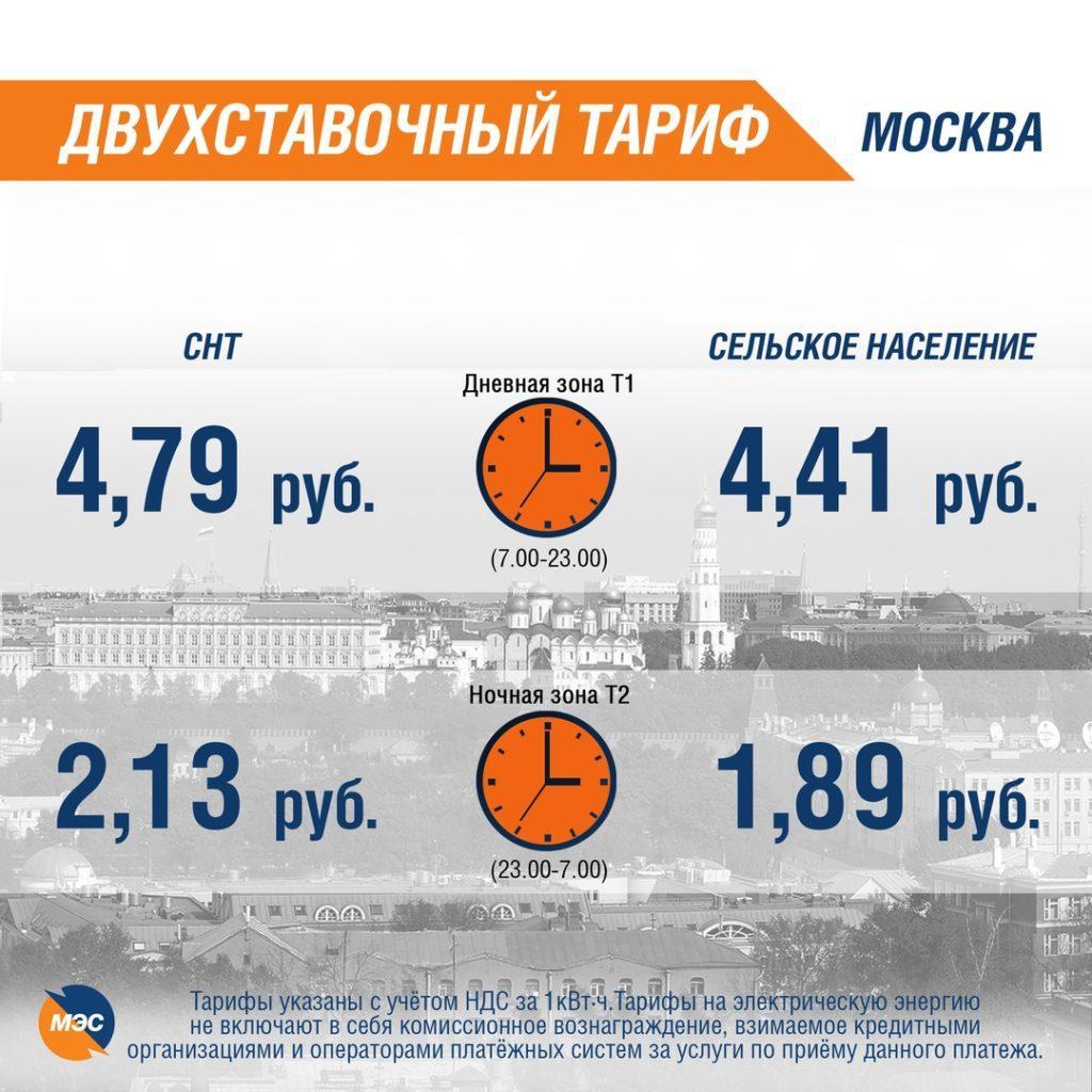 Двухставочный тариф на электроэнергию с 1 июля 2019 года, Москва